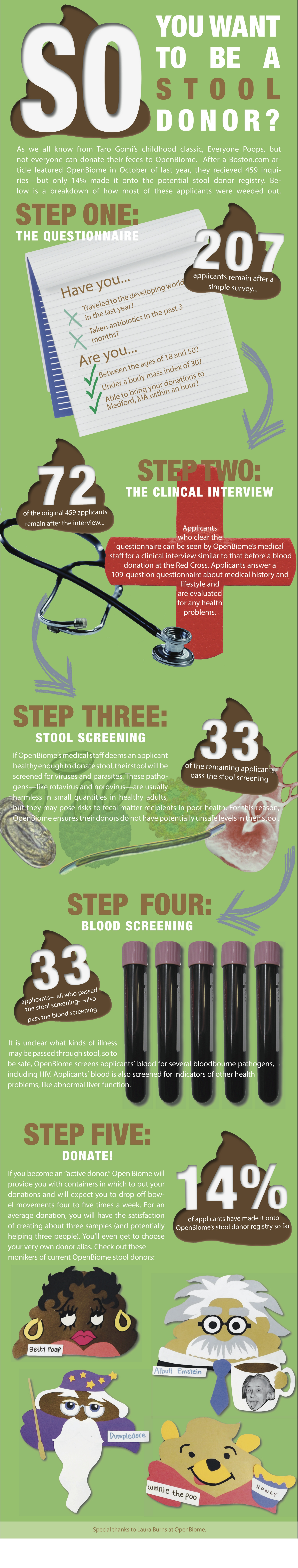 Stool Donor Infographic - Lavelle - EDITS2